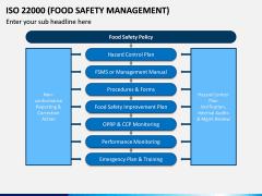 ISO 22000 PPT Slide 11