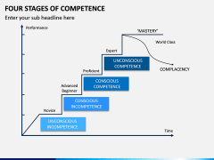 Four Stages of Competence PPT Slide 6