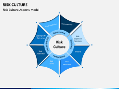 Risk Culture PPT Slide 6