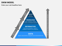 DIKW Model PPT Slide 3