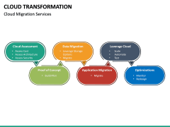 Cloud Transformation PPT Slide 28