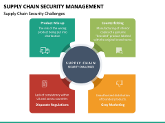 Supply Chain Security Management PPT Slide 18