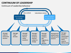 Continuum of Leadership PPT Slide 6