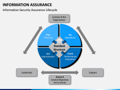 Information Assurance PPT slide 8