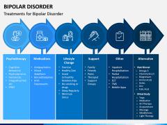 Bipolar Disorder PPT Slide 8
