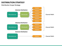 Distribution Strategy PPT Slide 17