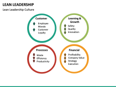 Lean Leadership PPT Slide 31