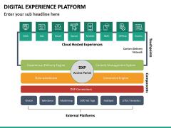 Digital Experience Platform PPT Slide 29