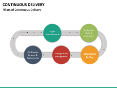 Continuous Delivery PPT Slide 36