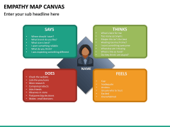 Empathy Map Canvas PPT Slide 11