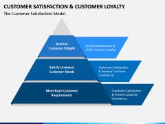 Customer Satisfaction and Customer Loyalty PPT Slide 12