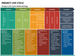Project life cycle PPT slide 40