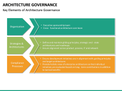 Architecture Governance PPT slide 18