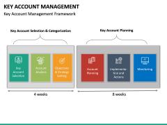 Key Account Management PPT Slide 37