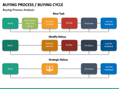 Buying Cycle PPT Slide 32