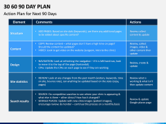 30 60 90 Day Plan PPT Slide 22
