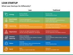 Lean Startup PPT Slide 41