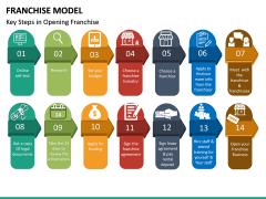 Franchise Model PPT Slide 28