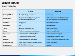 SCRUM Board PPT Slide 7