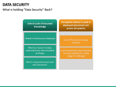 Data Security PPT slide 29