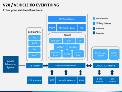 Vehicle to Everything (V2X) PPT Slide 10