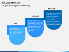 Rolling Forecast PPT Slide 4