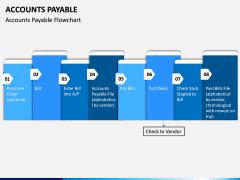 Accounts Payable PPT Slide 14