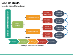 Lean Six Sigma PPT Slide 21
