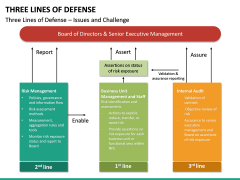 Three Lines of Defense PPT Slide 20