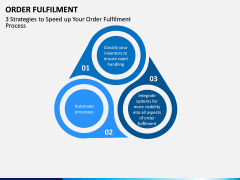 Order Fulfilment PPT Slide 7