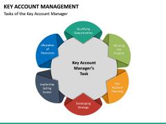 Key Account Management PPT Slide 50