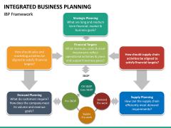 Integrated Business Planning PPT Slide 20