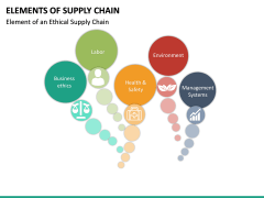 Elements of Supply Chain PPT Slide 19