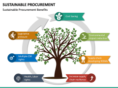 Sustainable Procurement PPT Slide 26