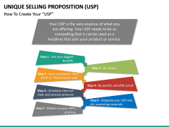 Unique Selling Proposition (USP) PPT slide 19