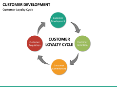 Customer Development PPT slide 22