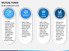 Mutual Funds PPT Slide 4