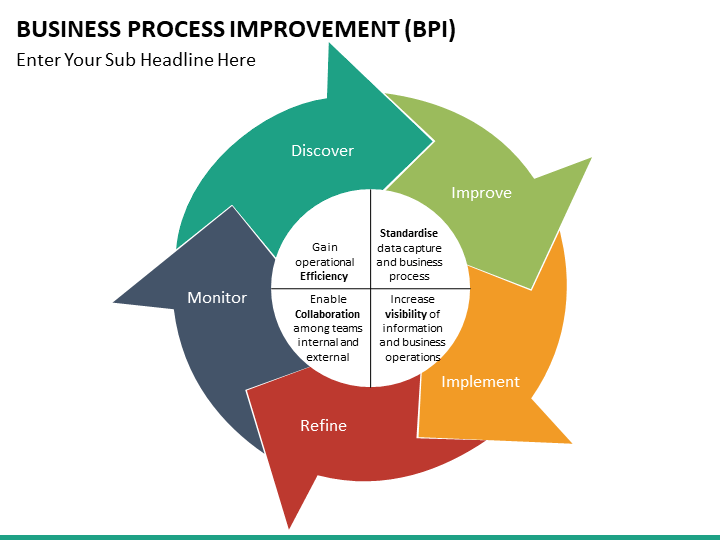business process improvement powerpoint template process flow powerpoint template funnel