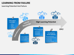 Learning from Failure PPT Slide 2