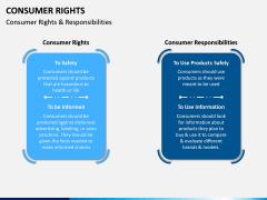 Consumer Rights PPT Slide 5