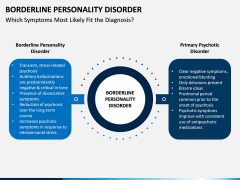 Borderline Personality Disorder (BPD) PPT Slide 6