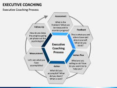 Executive Coaching PPT Slide 4