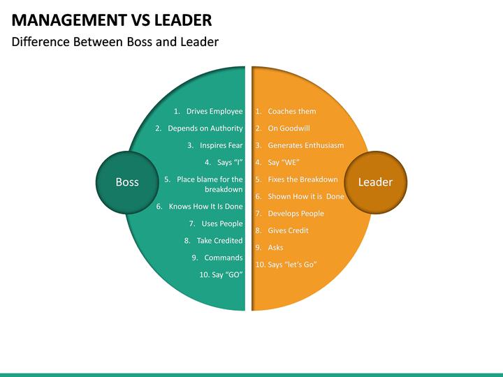 Management Vs Leader Powerpoint Template