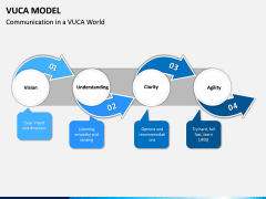 VUCA Model PPT Slide 8