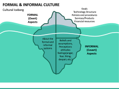 Formal and Informal Culture PPT Slide 15