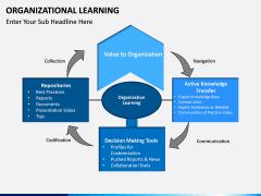 Organizational Learning PPT Slide 3