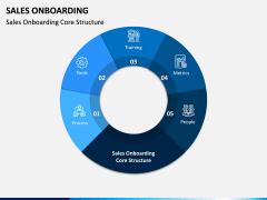 Sales Onboarding PPT Slide 2