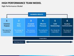 High Performance Team Model PPT Slide 3