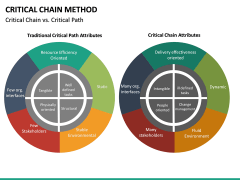Criticial Chain Method PPT Slide 17