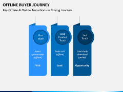 Offline Buyer Journey PPT Slide 7